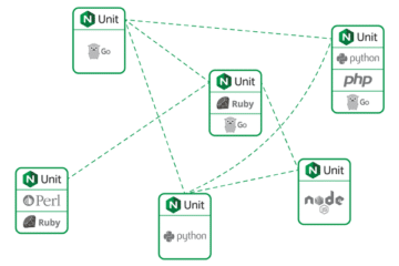 NGINX Unit