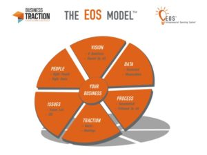 EOS Model Achieve Business Traction
